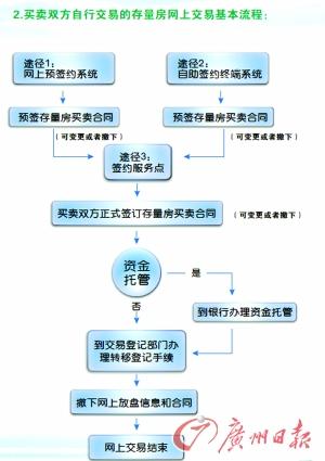 资产配置流程与步骤