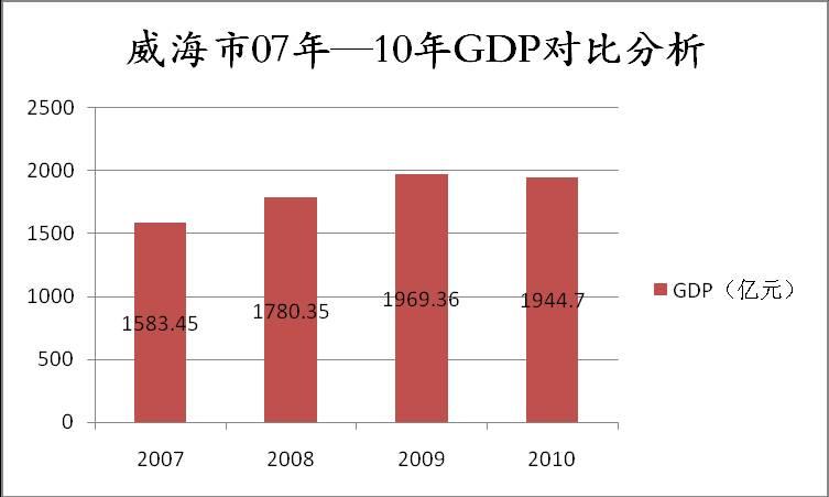 威海人口总数-威海市2010年社会发展调查研究分析报告