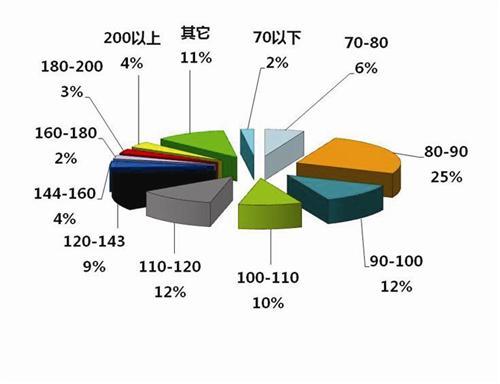 首季厦门本地购房比例升至56% 刚性需求占74%