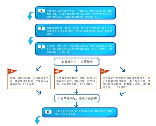 加拿大买房详细步骤(附图)-海外置业-搜狐焦点网