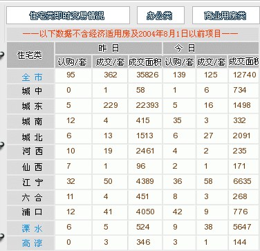 数据来源:南京网上房地产