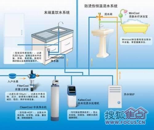 霍尼韦尔全屋水处理系统
