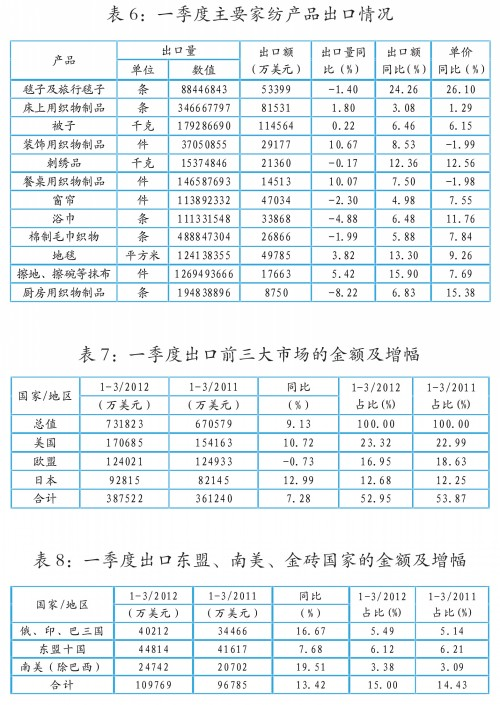 家纺行业现状分析