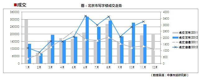 北京写字楼成交统计