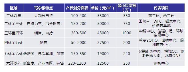 北京写字楼区域分布统计