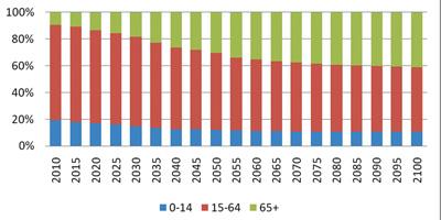 中国人口年龄结构图_中国的人口结构图