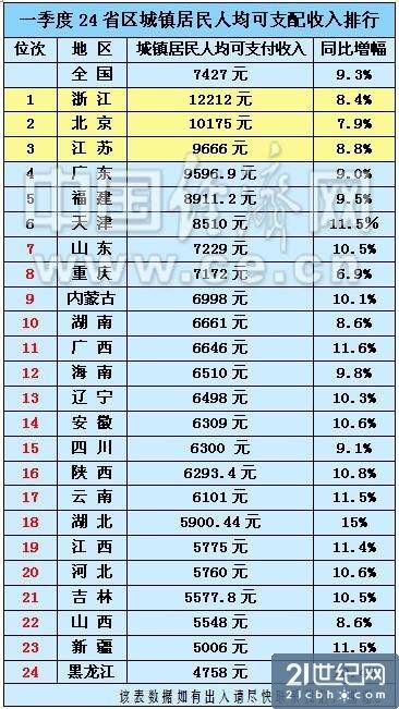 西安人均收入_西安未央区收入柱状图