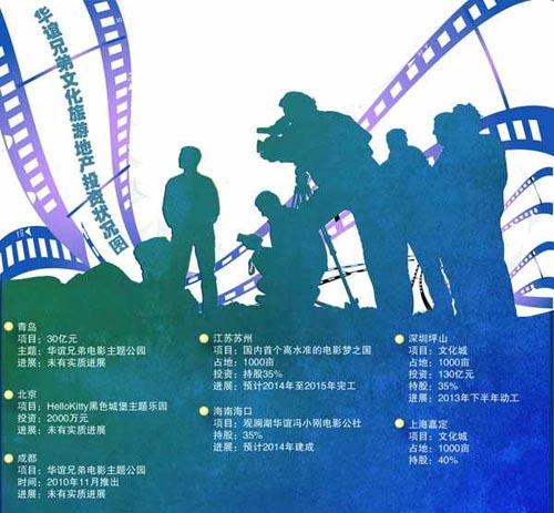 看好迪士尼发展模式的华谊兄弟就已属意主题公园,并先后在青岛,成都