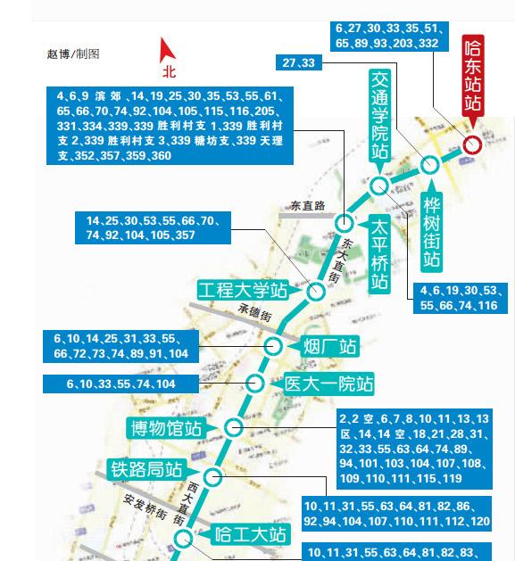 条公交线路直通地铁一号线18个站点