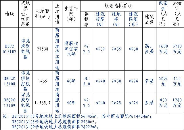 广丰县洋口镇农贸市场等3宗国有用地网上拍卖