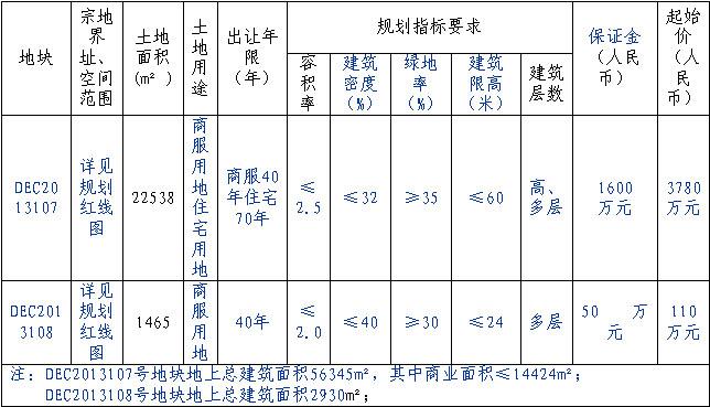 广丰县洋口镇岭底村2宗国有用地网上拍卖出让
