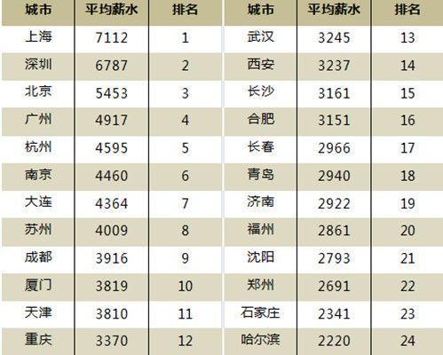 华西村人均收入_河北人均收入排名