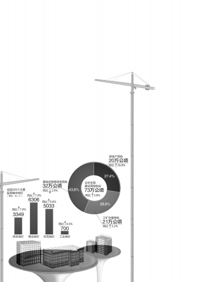 国土资源部:中国土地出让收入4.1万亿创纪录
