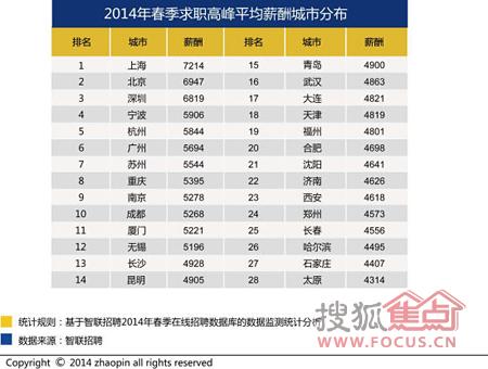 2012福建各市gdp_中国人均收入城市_中国人均收入分布_世界经济网