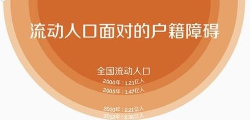 全国人口分布图_2012全国人口