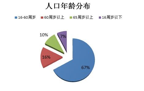 新疆皮山县人口_新疆人口年龄段比例