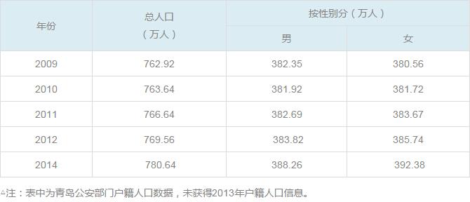 人口老龄化_青岛市人口数