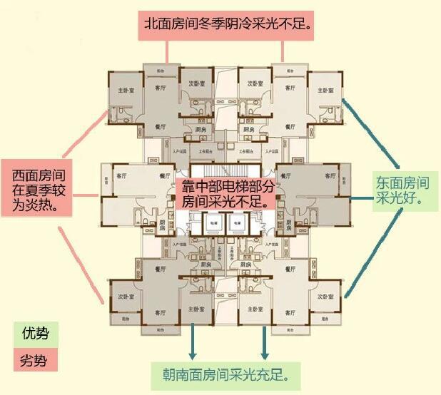 两梯四户蝶式建筑该如何选户型