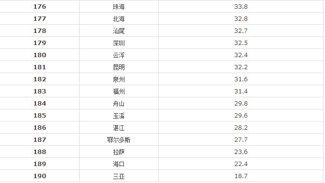 190座城市雾霾排名表 你猜猜秦皇岛排名第几?你的城市