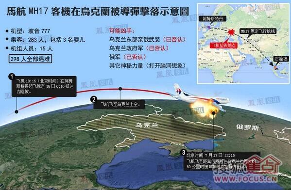 > 马航客机在乌克兰被击落 298人全遇难   -3人来自菲律宾 -1名加拿大
