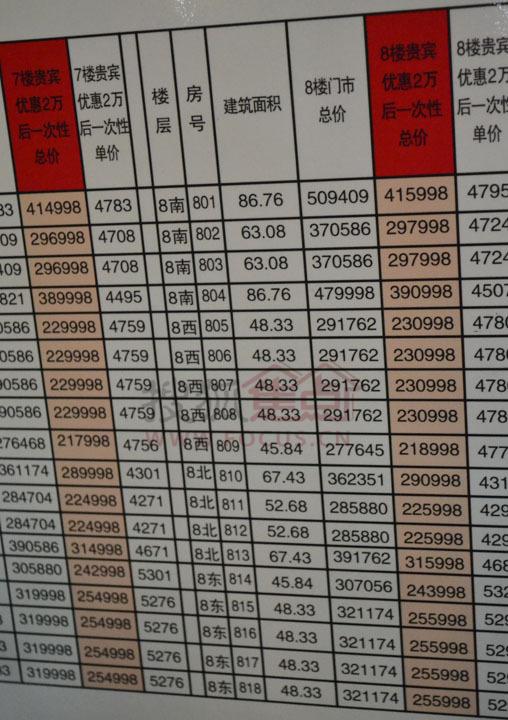 经过多方努力,拿到柯桥领先国际房源价格公示表,绝对独家曝料!