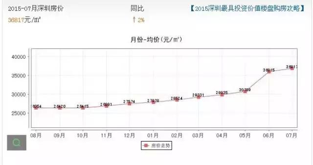年深圳房价走势图图片