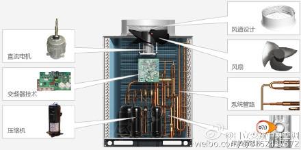 日立中央空调内机配备高端空调独有的冷凝水提升水泵,扬程达1200mm