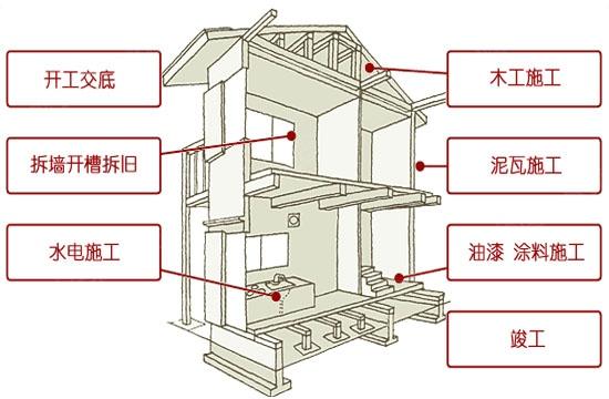 龙城金帝园毛坯房装修流程和步骤