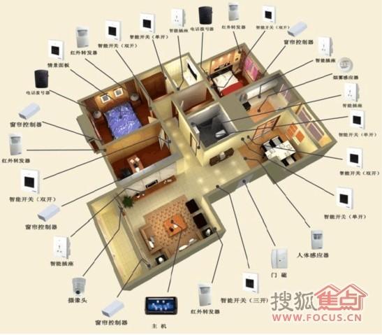 6)厨房:安装智能插座,可以控制电饭煲