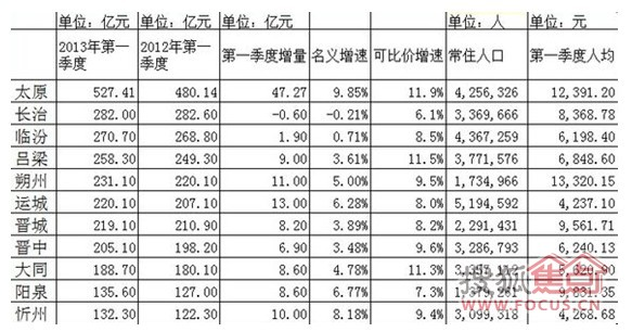 gdp增速_dnf2013劳动节_资阳2013一季度gdp